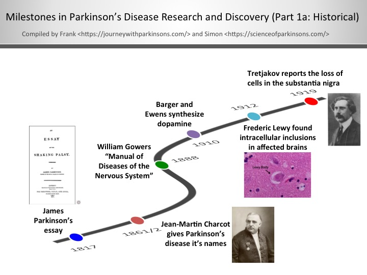 research paper on parkinsons disease Parkinson's disease research papers discuss the brief history of the medical disease.