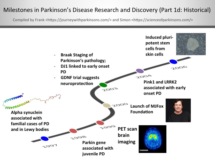 Timeline The Science Of Parkinson S