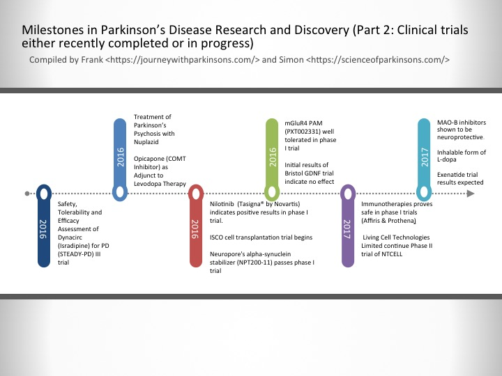 Milestones In Parkinson S Disease Research And Discovery